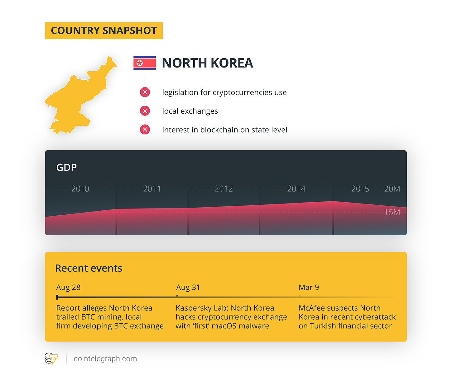 Country snapshot (North Korea)