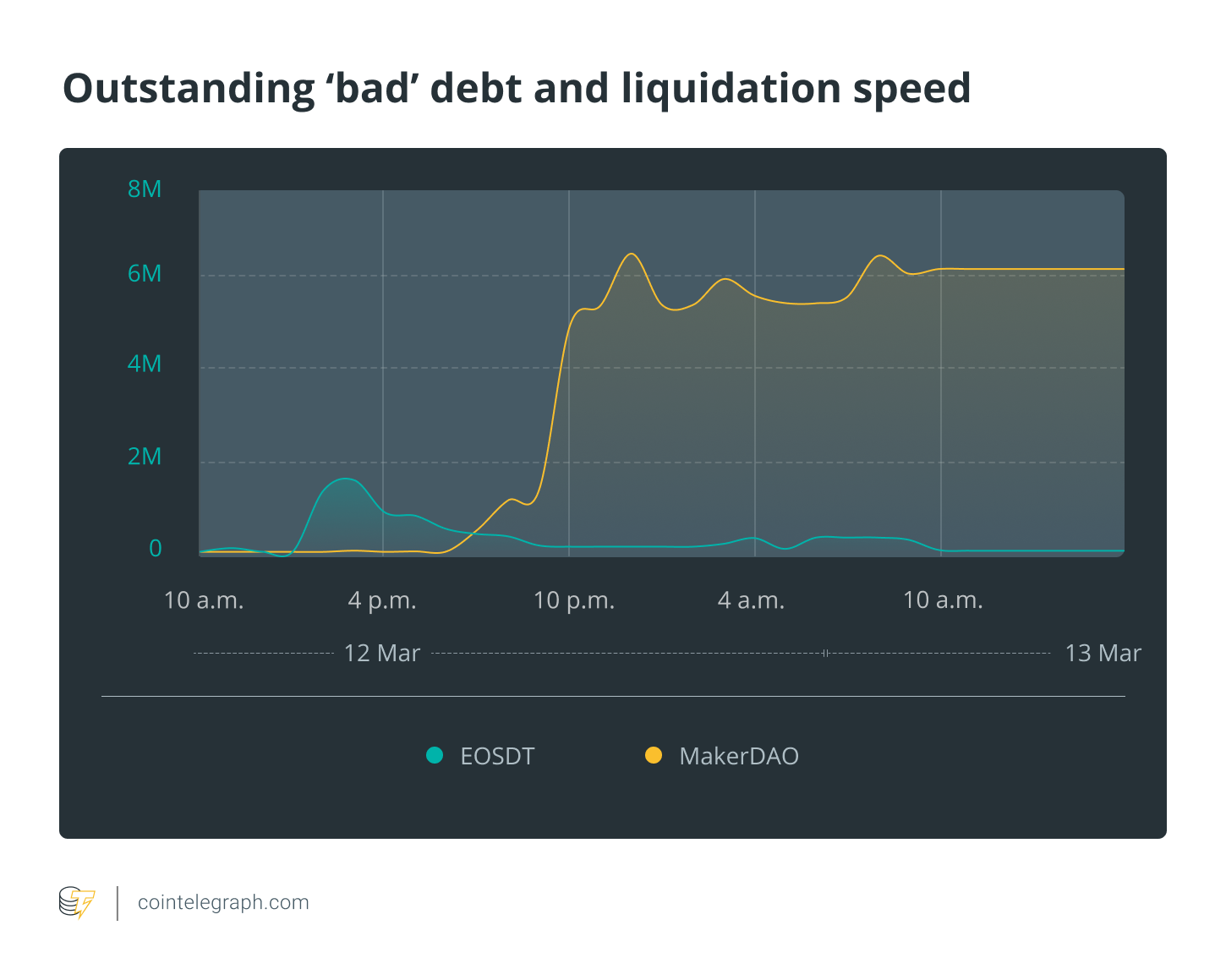 Outstanding bad debt and liquidation speed
