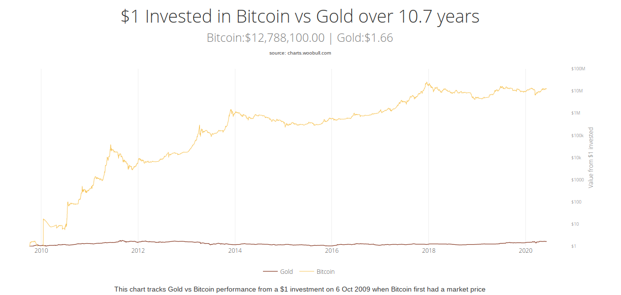 Bitcoin vs. gold investment chart