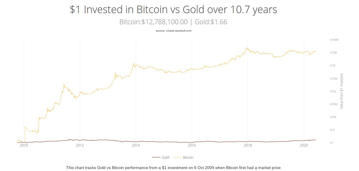 Bitcoin vs. gold investment chart