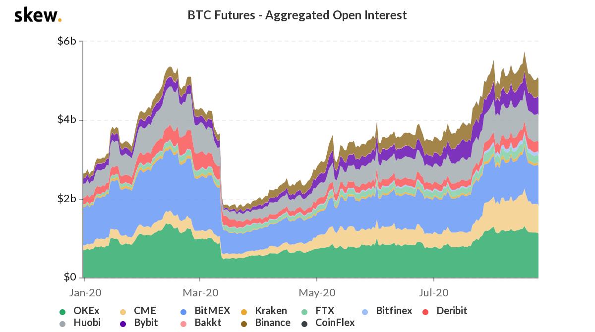 Open interest aggregato dei Bitcoin future