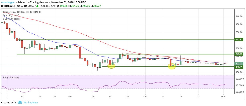 イーサリアム・アメリカドル(ETH/USD)チャート