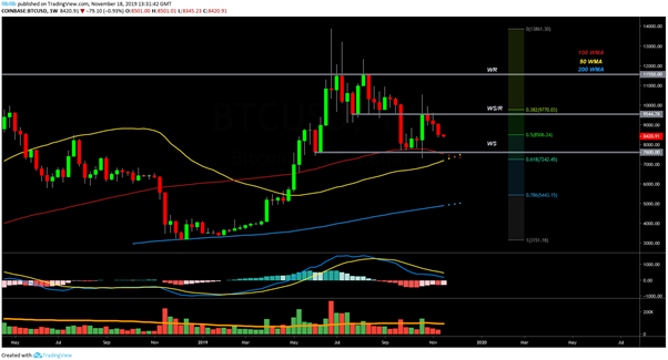 BTC USD Weekly chart