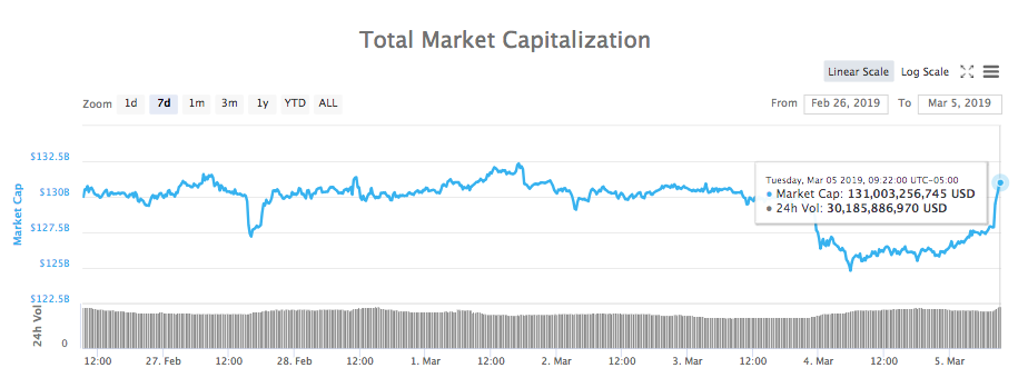 Total market capitalization 7-day chart. Source: CoinMarketCap