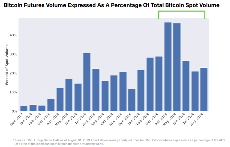Bitcoin Futures volume expressed as a percentage of the total Bitcoin Spot volume. Source: BitWise report - SEC