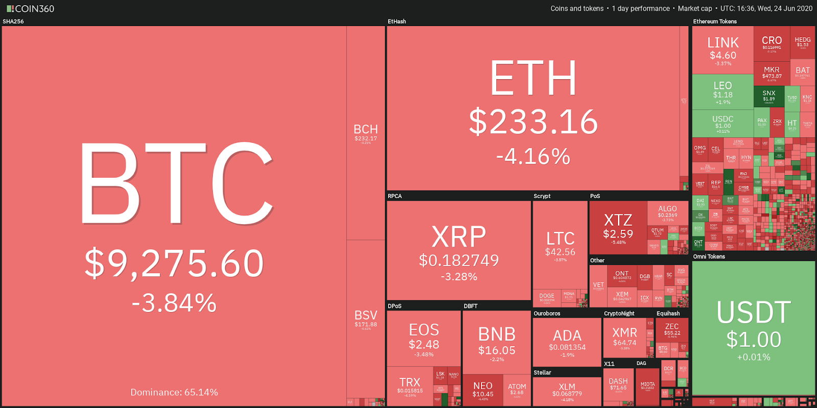 Daily cryptocurrency market performance