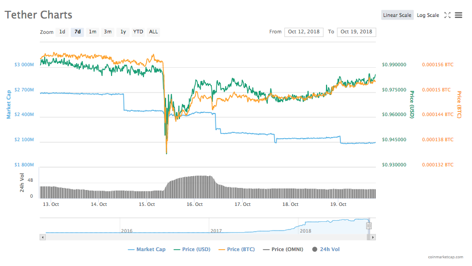 Tether's 7-day price chart