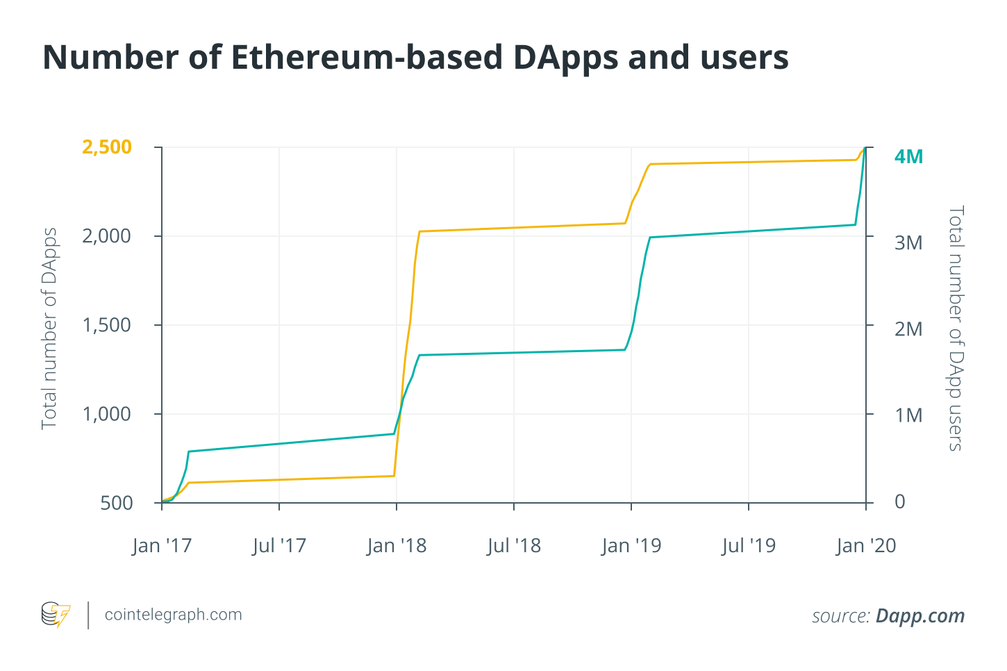 Number of Ethereum-based DApps and users
