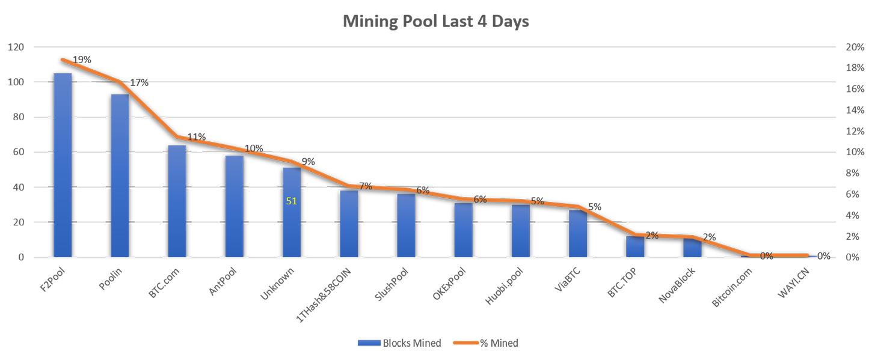 Un miner sconosciuto ha prodotto il 9% dei Bitcoin generati negli ultimi quattro giorni