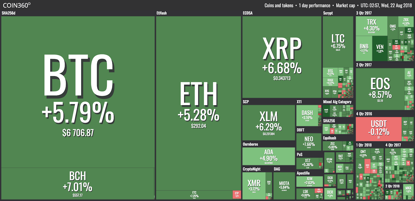 top cryptocurrency last hour