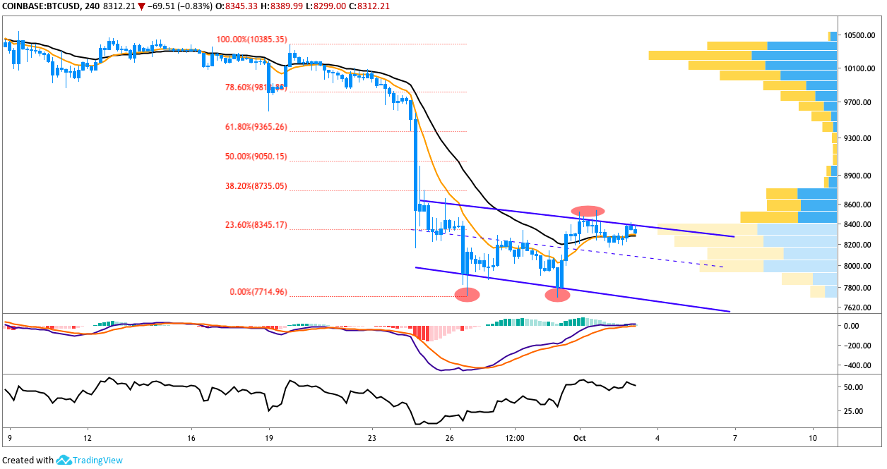 BTC/USD 4-Hour Chart. Source: TradingView