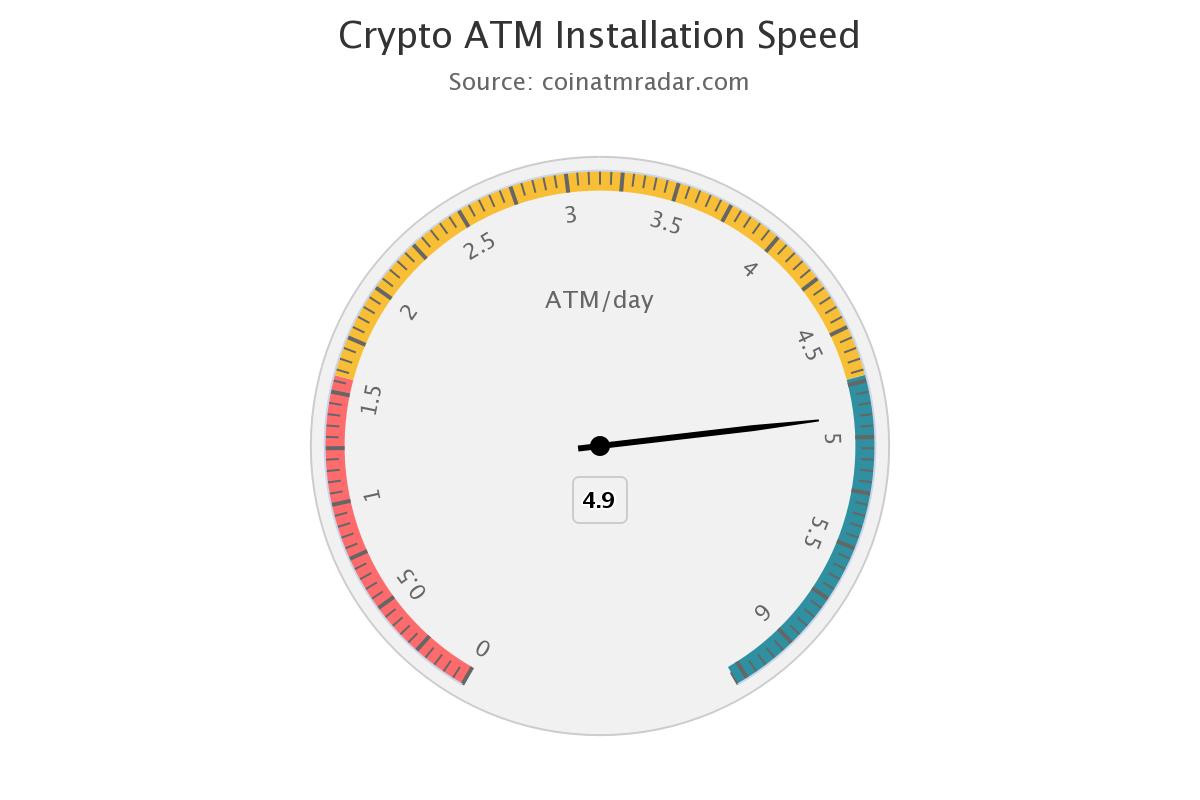 Crypto ATM Installation Speed