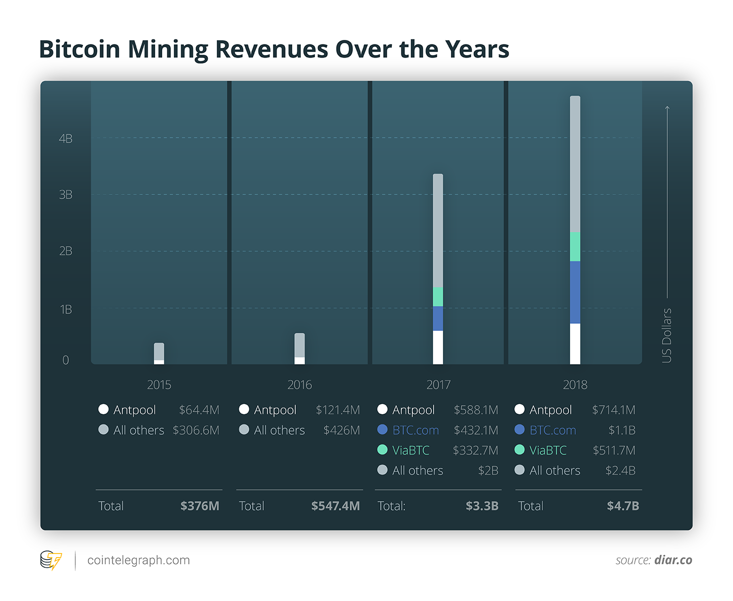 Bitcoin Mining Revenues Over the Years