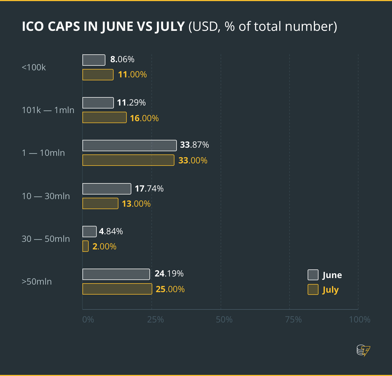 ICO CAPS