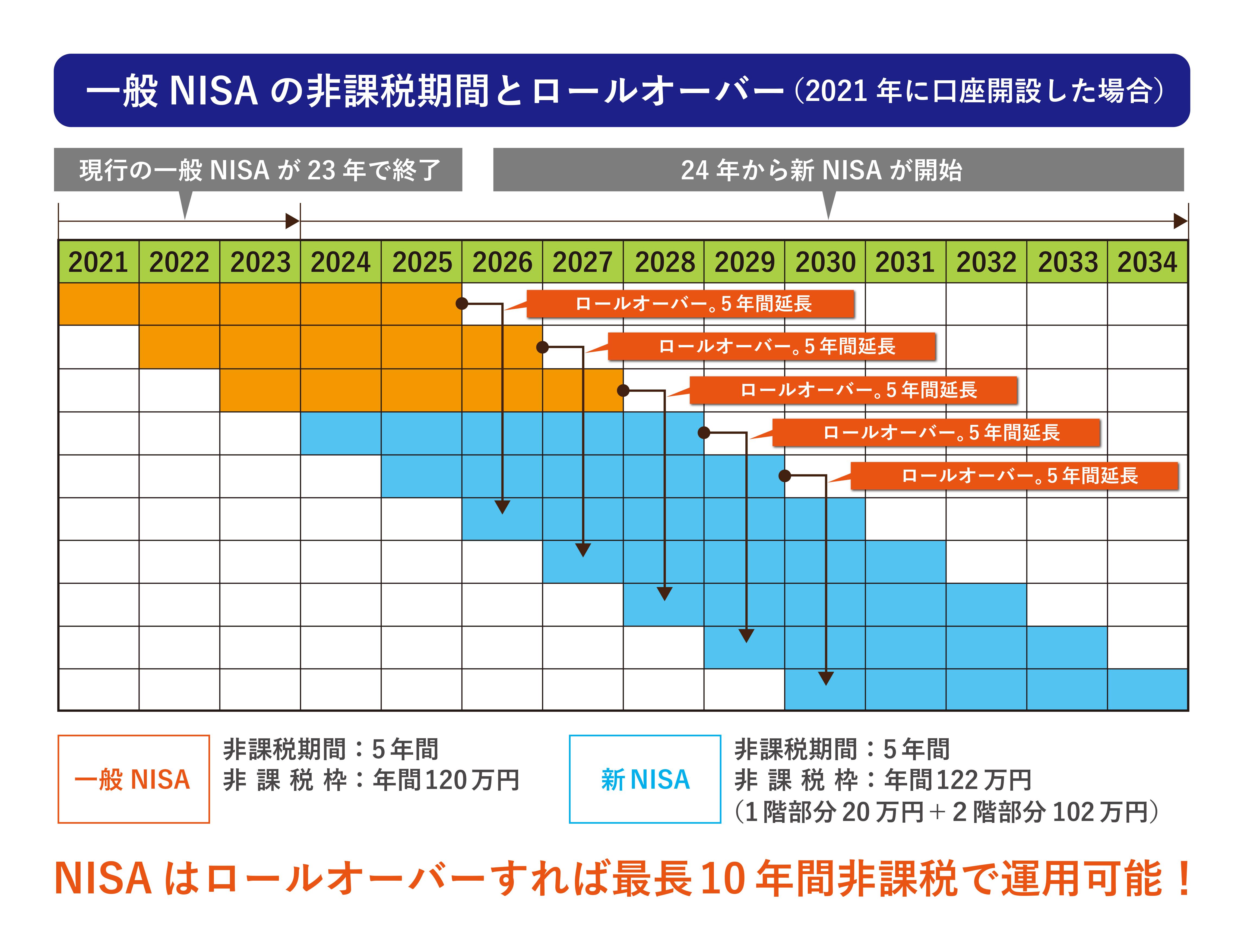一般NISAの非課税期間とロールオーバー