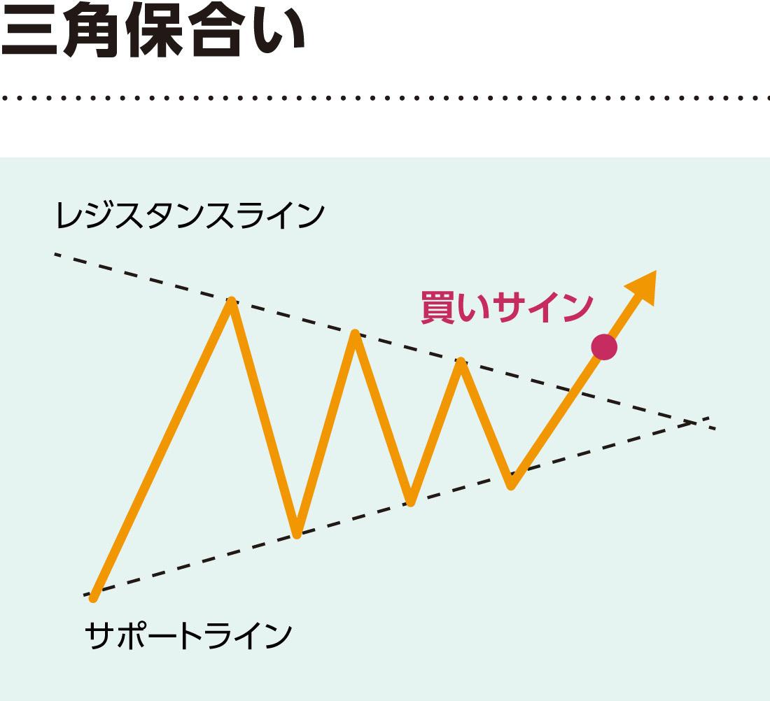 三角もちあい解説