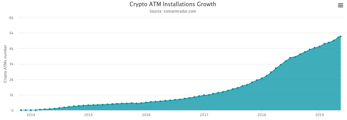 世界の仮想通貨ATMの数2019年5月