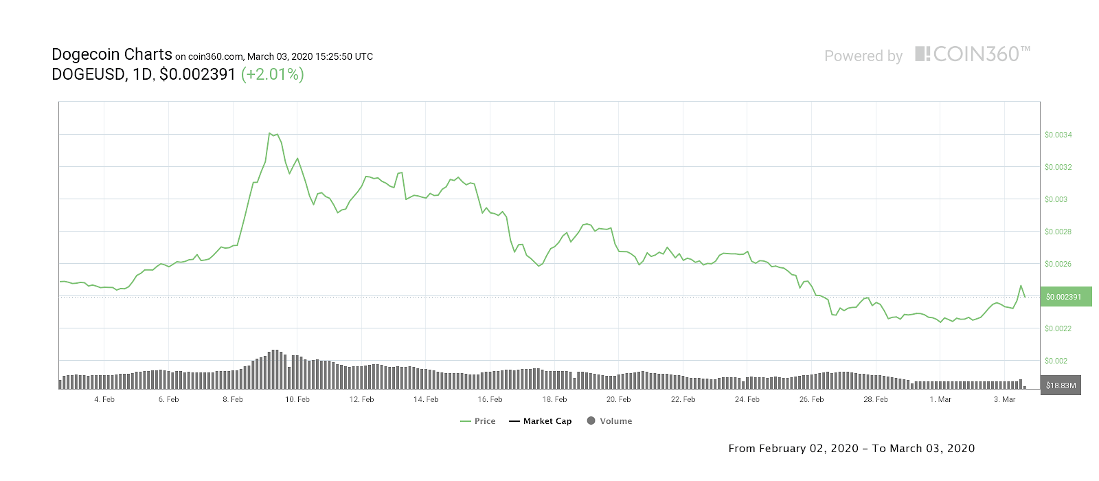 Dogecoin 30-day price chart. Source: Coin360