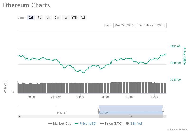 oild price cryptocurrency
