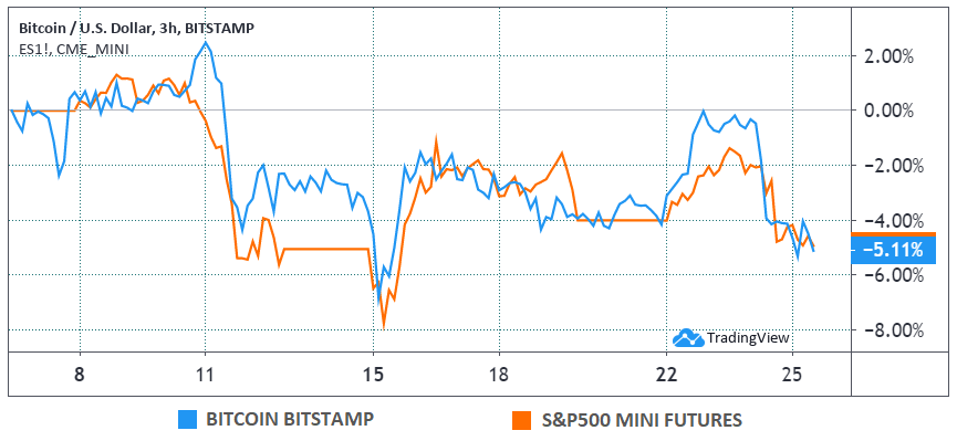 Bitcoin (USD) versus S&P 500 mini futures