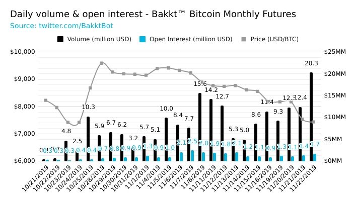 Bakkt daily volume & open interest chart
