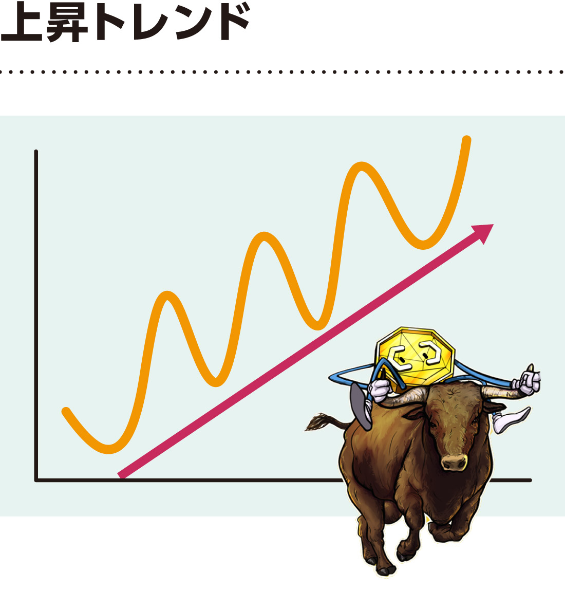 上昇トレンドの解説図