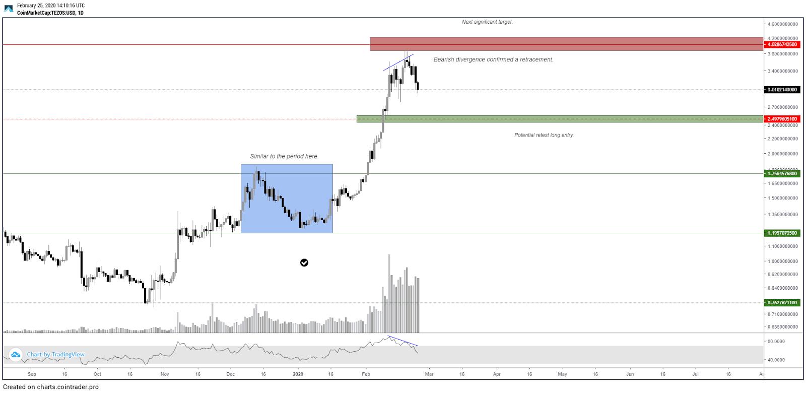 XTZ USD 1-day chart