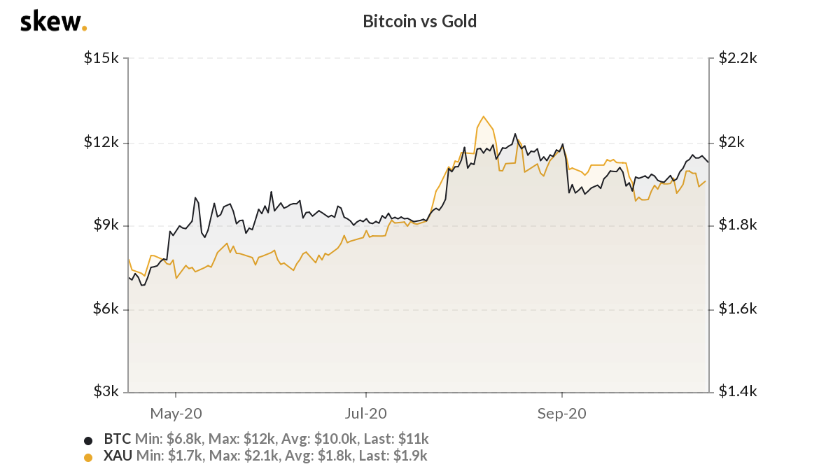 Bitcoin vs. gold 6-month chart
