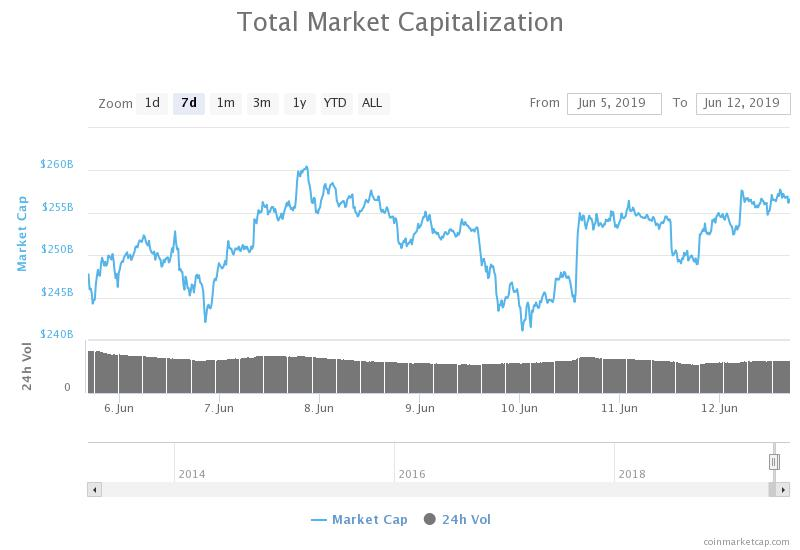 Capitalizzazione complessiva