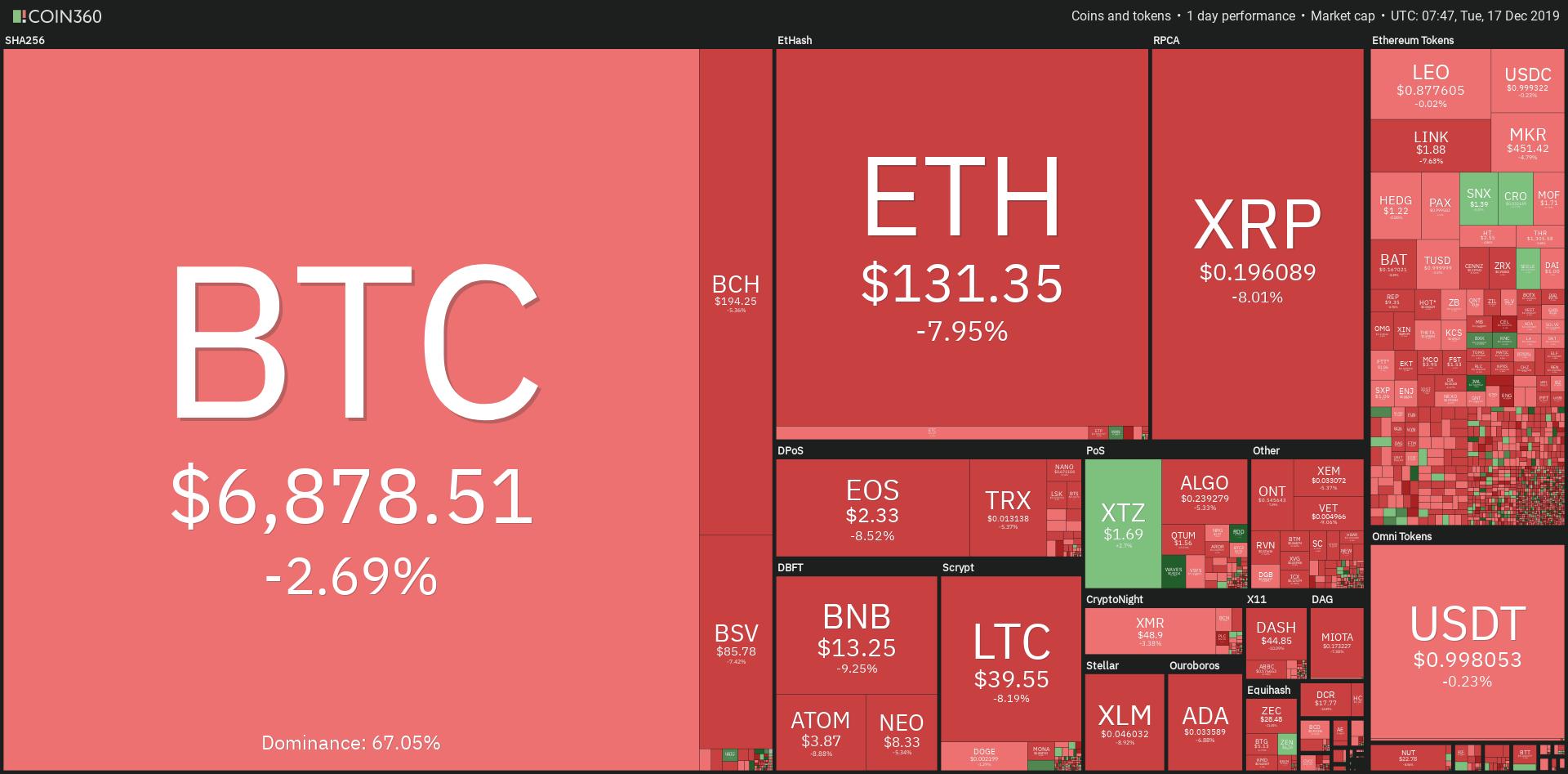 Grafico mercati criptovalute