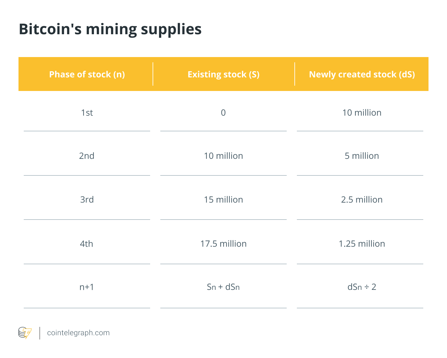 Bitcoin's mining supplies