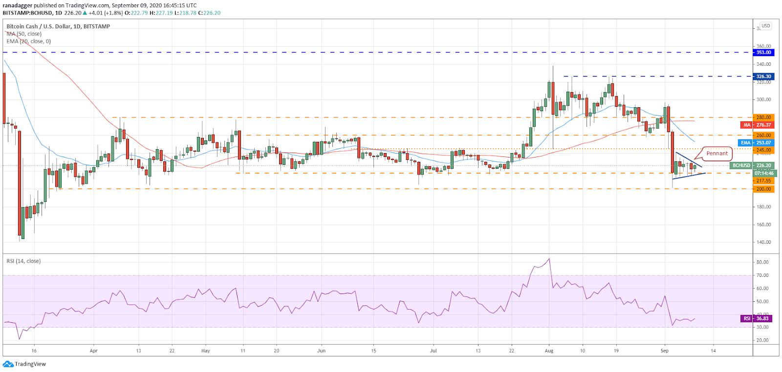 Дневной график BCH / USD