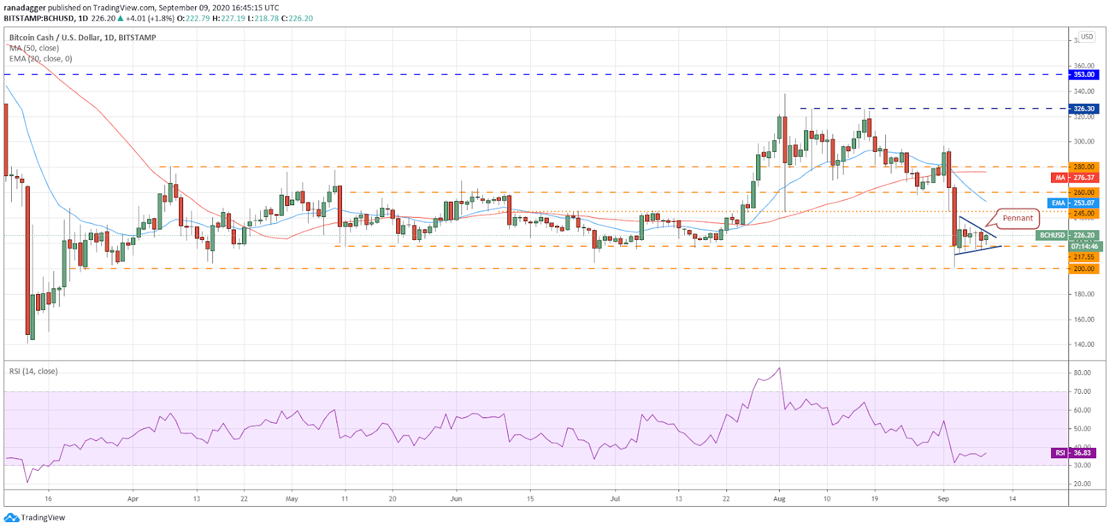 Gráfico diário BCH / USD