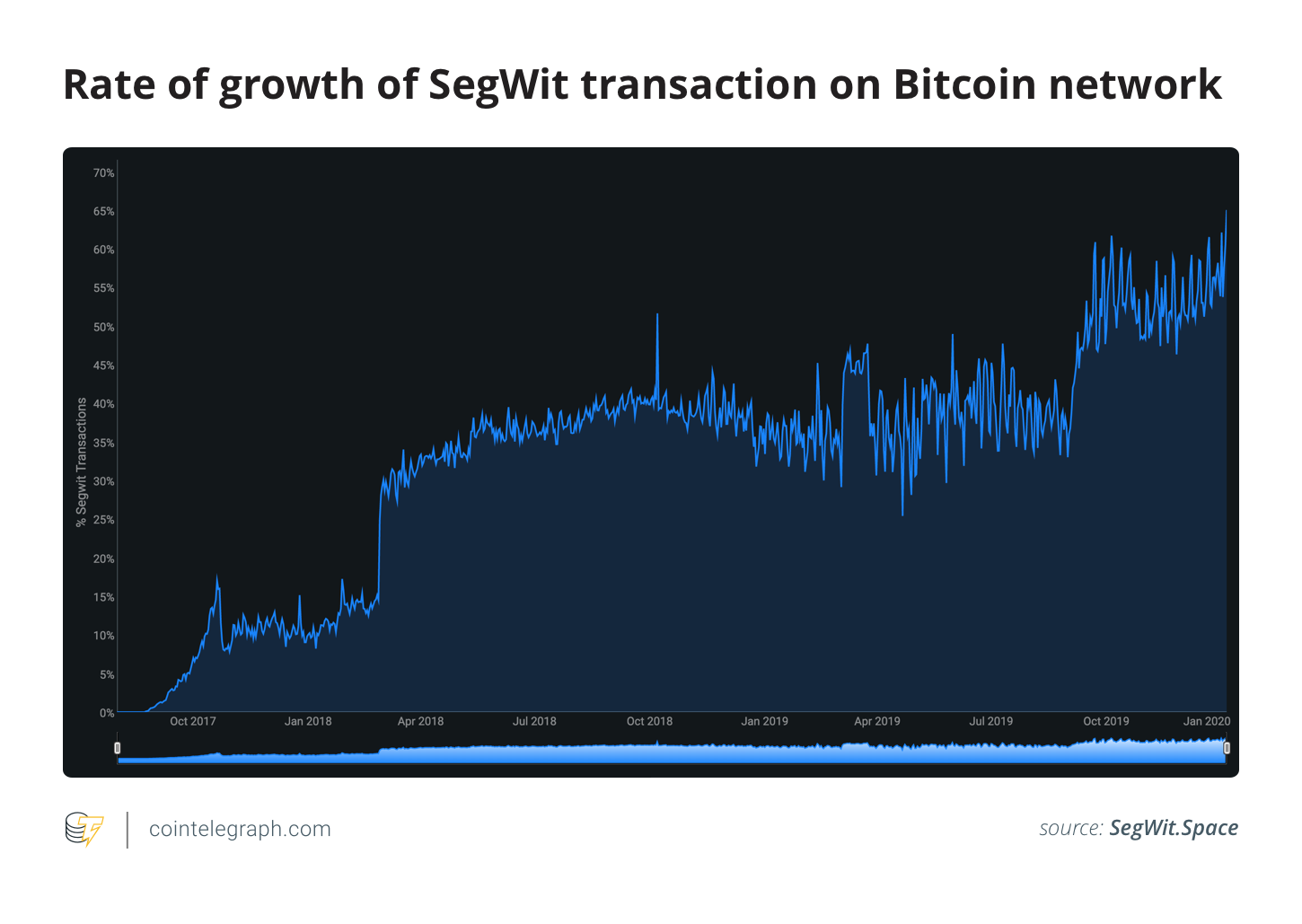 Bitcoin network SegWit transaction growth