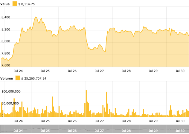 Bitcoin weekly price chart