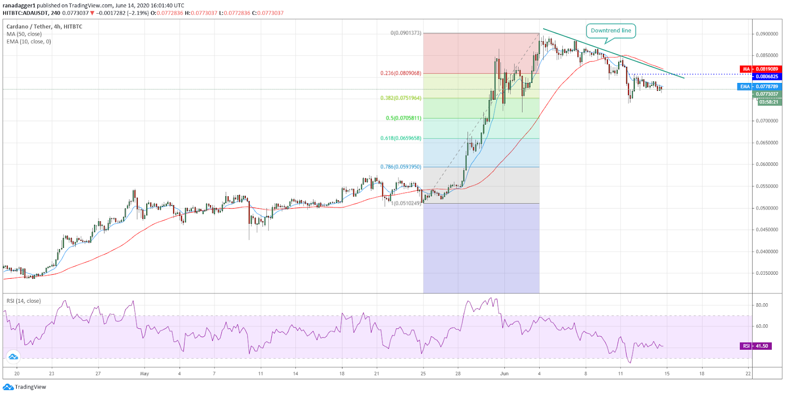 ADA/USD 4-hour chart. Source: Tradingview​​​​​​​