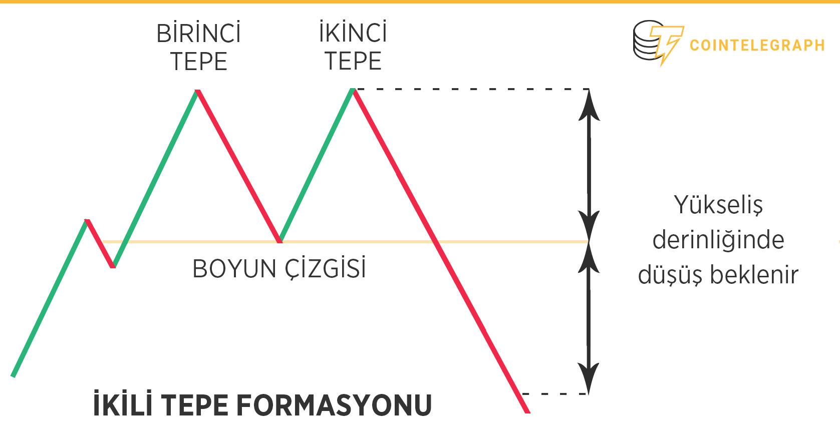 ikili tepe formasyonu - çift tepe modeli