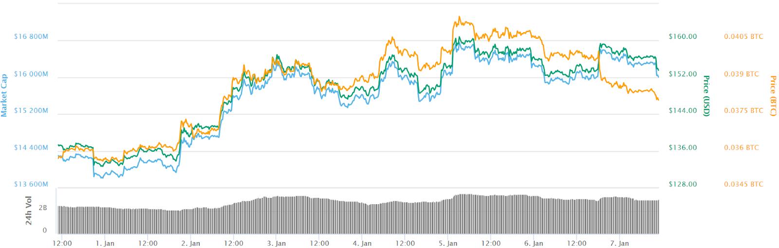 Gráfico de 7 días de Ethereum