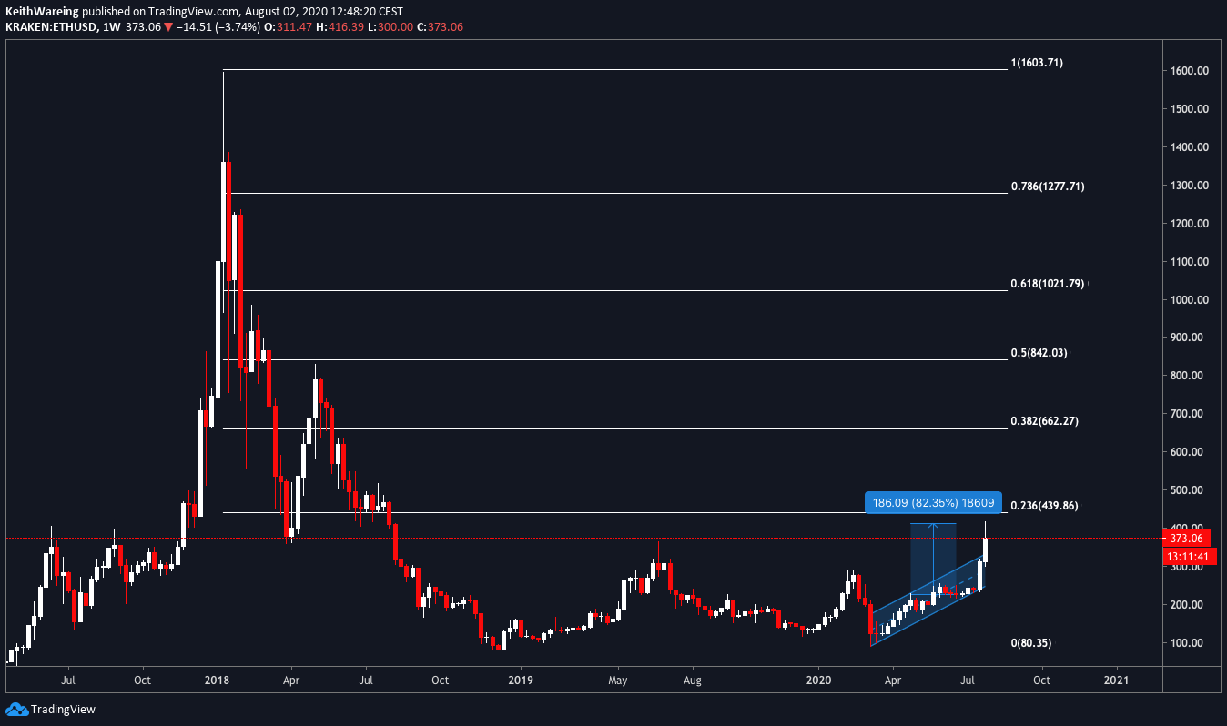 Grafik 1 minggu ETH / USD