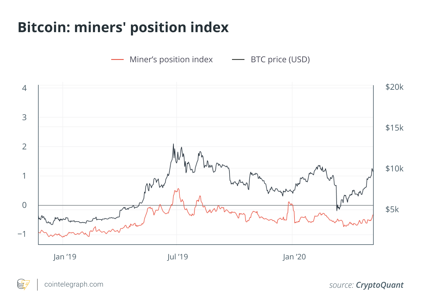 Bitcoin: miner's position index