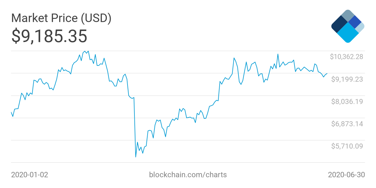 La fuerte recuperación de Bitcoin desde marzo. Fuente: Blockchain.com