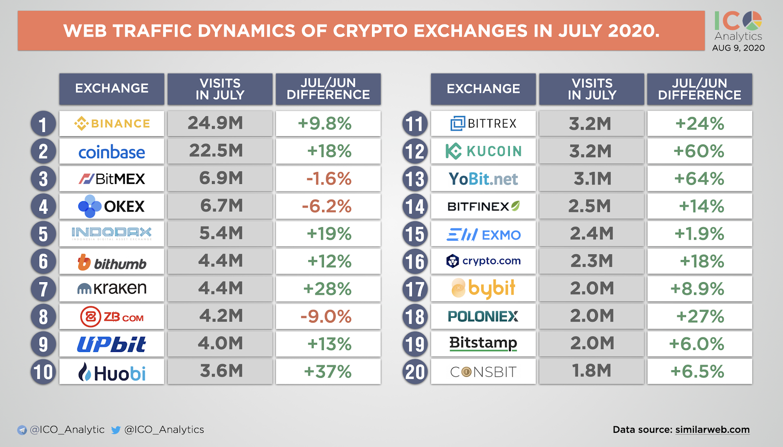 Web traffic dynamics of crypto exchanges in July 2020