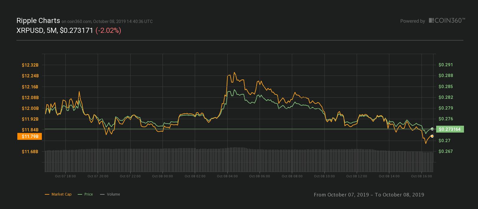 XRP's 24-hour price chart
