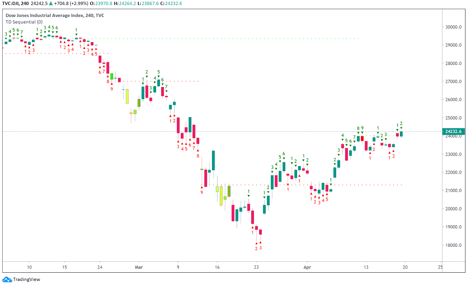 Dow Jones Industrial Average 4-hour chart prints TD9. Source: TradingView