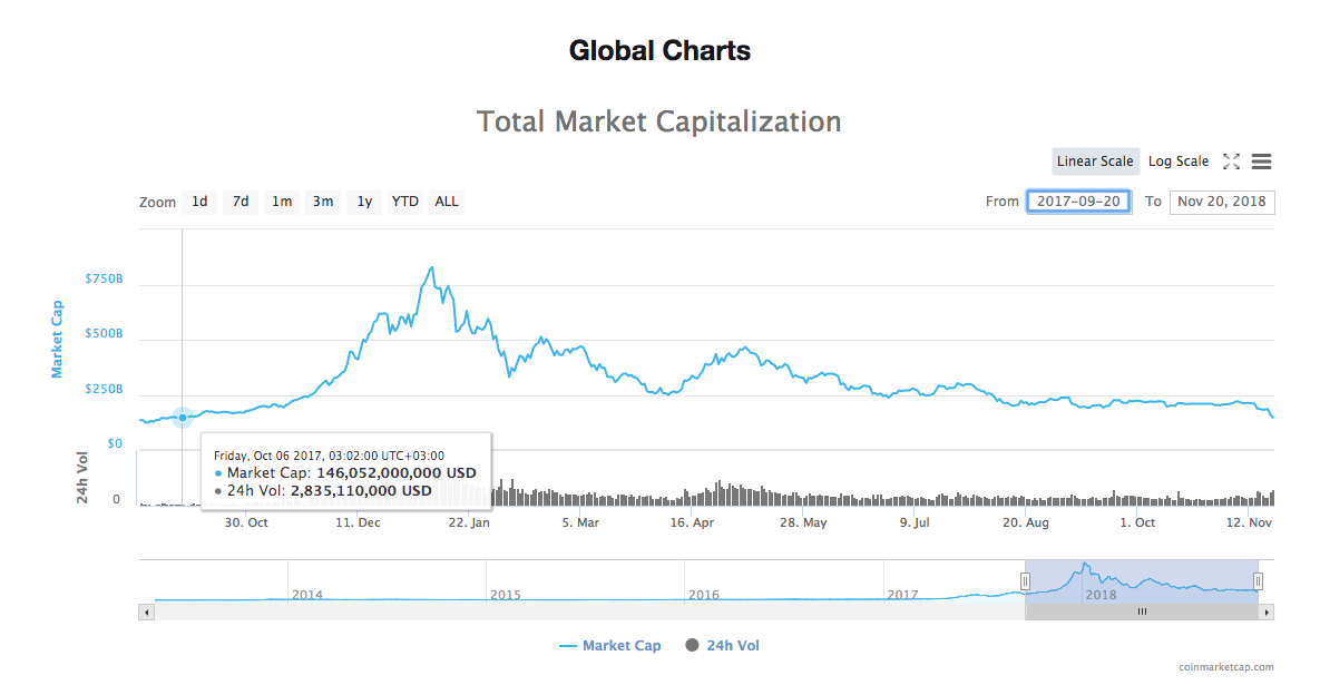 Total market cap since October 2017