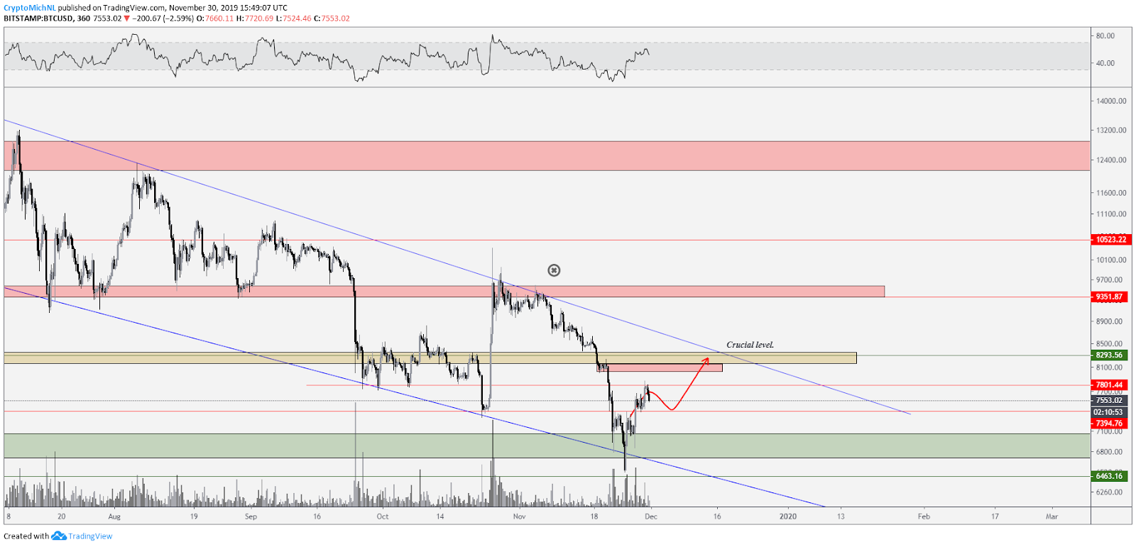 BTC USD bullish scenario