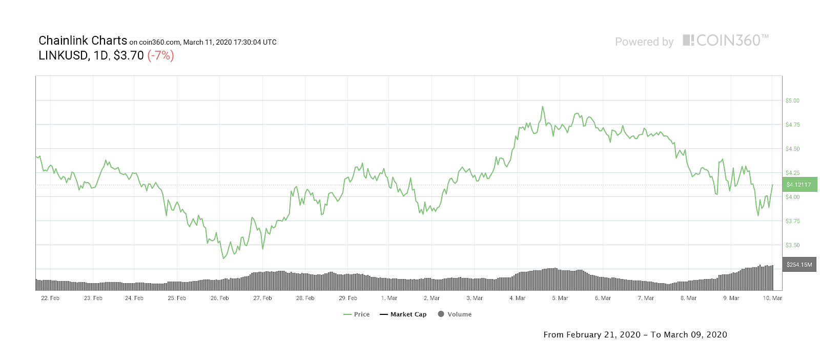 Chainlink all-time price chart. Source: Coin360
