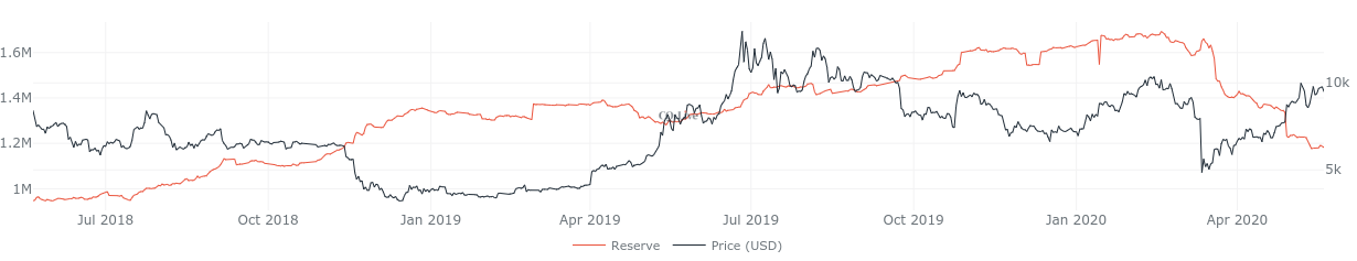 Bitcoin exchange reserves 2-year chart