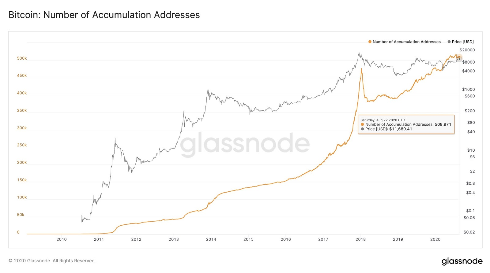 The number of Bitcoin accumulation addresses. Source: Glassnode