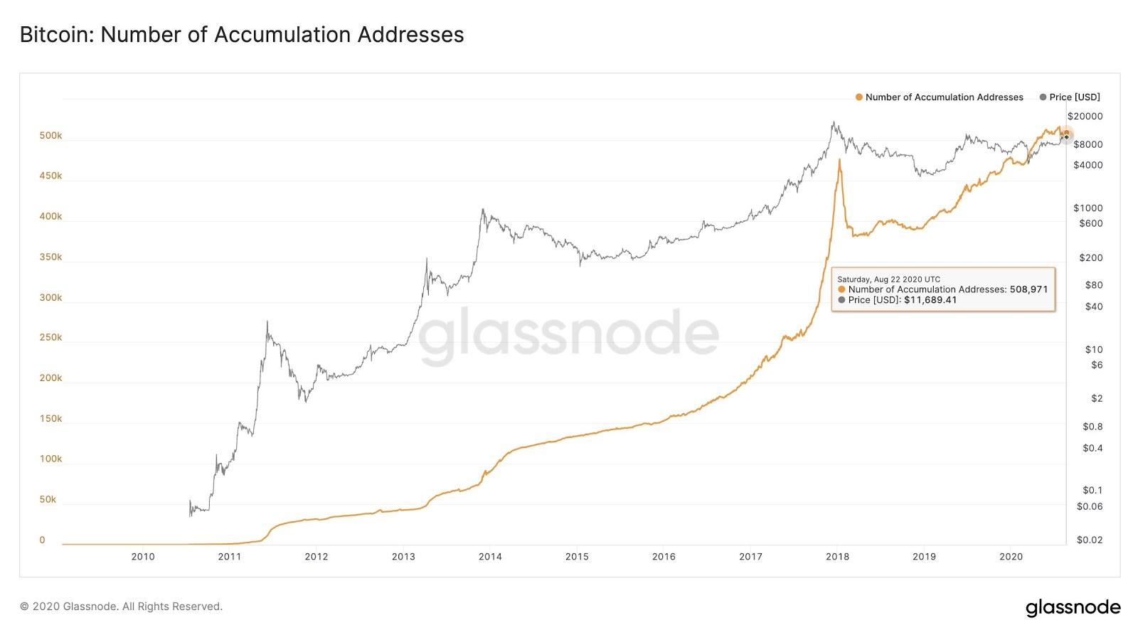 Jumlah alamat akumulasi Bitcoin. Sumber: Glassnode